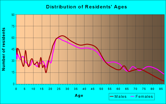Age and Sex of Residents in Windom Park in Minneapolis, MN