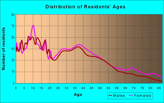 Age and Sex of Residents in Webber-Camden in Minneapolis, MN