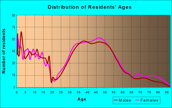Age and Sex of Residents in Lynnhurst in Minneapolis, MN