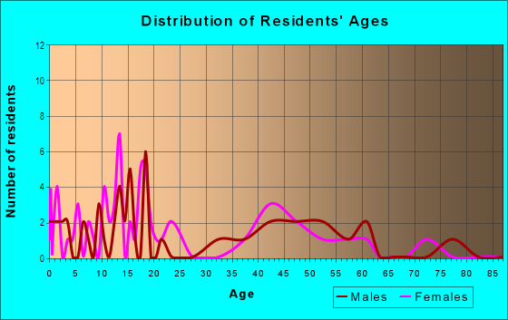 Age and Sex of Residents in Riverview in Saint Louis, MO
