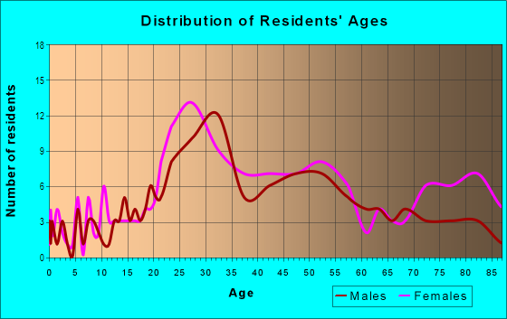 Age and Sex of Residents in Wydown in Saint Louis, MO