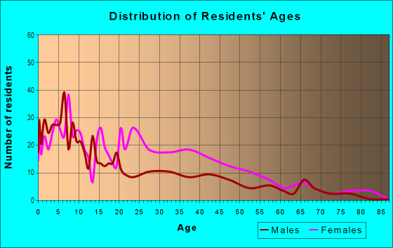 Age and Sex of Residents in Columbus Square in Saint Louis, MO