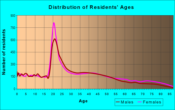 Age and Sex of Residents in Northeast in Springfield, MO