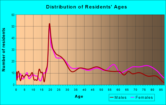 Age and Sex of Residents in Red Bridge South in Kansas City, MO