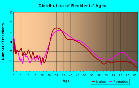 Age and Sex of Residents in Ward Parkway in Kansas City, MO