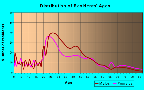 Age and Sex of Residents in Roanoke in Kansas City, MO