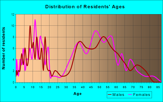 Age and Sex of Residents in Quail Creek in Springfield, MO