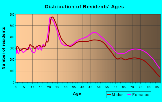Age and Sex of Residents in Southeast in Springfield, MO