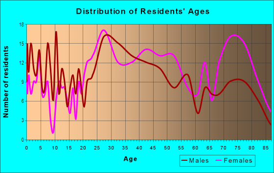 Age and Sex of Residents in Western Hills in Kansas City, MO