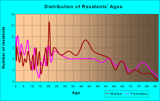Age and Sex of Residents in Farish Street in Jackson, MS