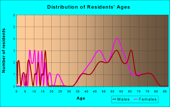 Age and Sex of Residents in El Encanto in Tucson, AZ