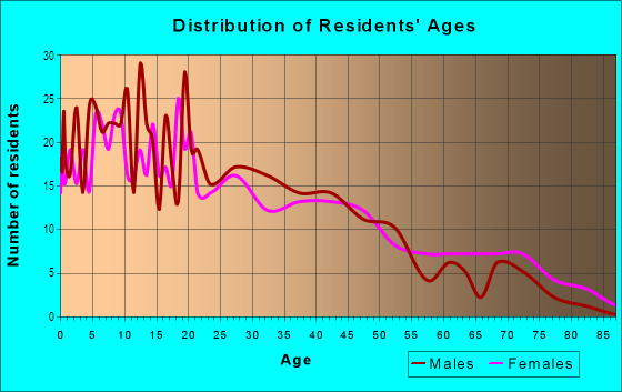 Age and Sex of Residents in Fairgrounds in Tucson, AZ