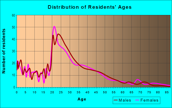Age and Sex of Residents in Northside in Missoula, MT