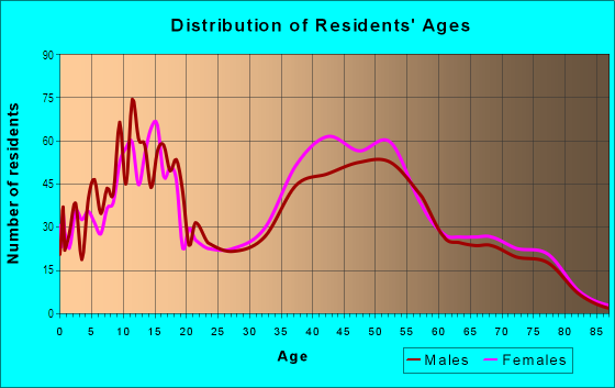 Age and Sex of Residents in Alta Mesa in Mesa, AZ