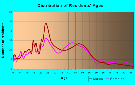 Age and Sex of Residents in Lower Rattlesnake in Missoula, MT