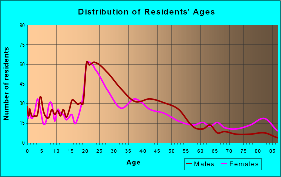 Age and Sex of Residents in Westside in Missoula, MT