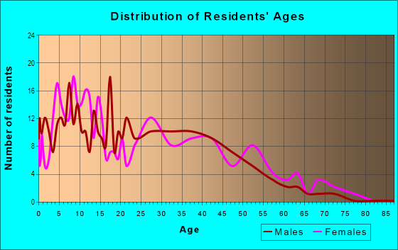 Age and Sex of Residents in Heritage Park in Mesa, AZ