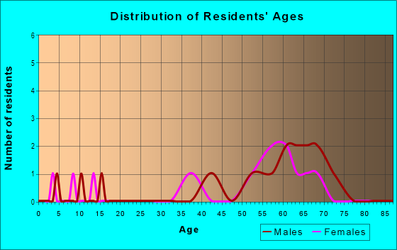 Age and Sex of Residents in Morehead Forest in Chapel Hill, NC