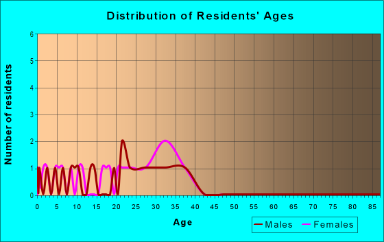 Age and Sex of Residents in Peach Creek in Raleigh, NC