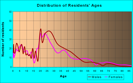 Age and Sex of Residents in Escalante in Tempe, AZ