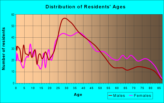 Age and Sex of Residents in Madison Park in Charlotte, NC