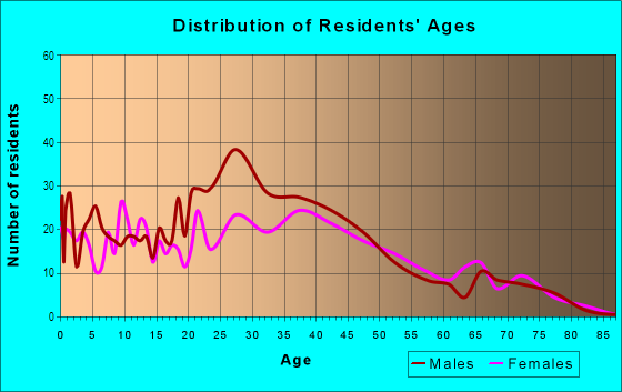 Age and Sex of Residents in Starmount in Charlotte, NC