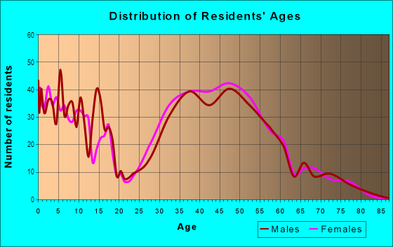 Age and Sex of Residents in Sardis Forest in Charlotte, NC