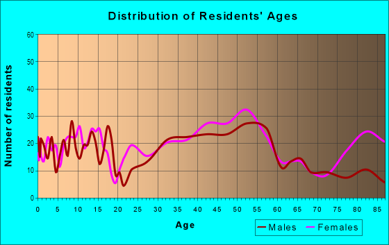 Age and Sex of Residents in Olde Providence North in Charlotte, NC