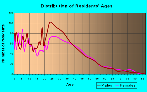 Age and Sex of Residents in Oak Forest in Charlotte, NC