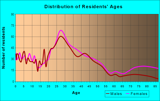 Age and Sex of Residents in Wilora Lake in Charlotte, NC