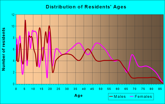 Age and Sex of Residents in Reid Park in Charlotte, NC