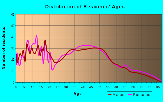 Age and Sex of Residents in Pawtuckett in Charlotte, NC