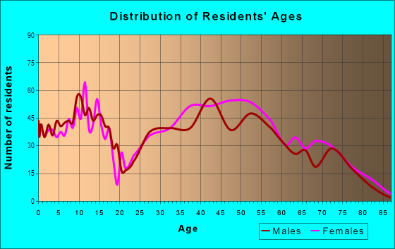 Age and Sex of Residents in Stonehaven in Charlotte, NC