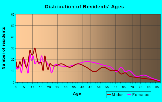 Age and Sex of Residents in Villa Heights in Charlotte, NC