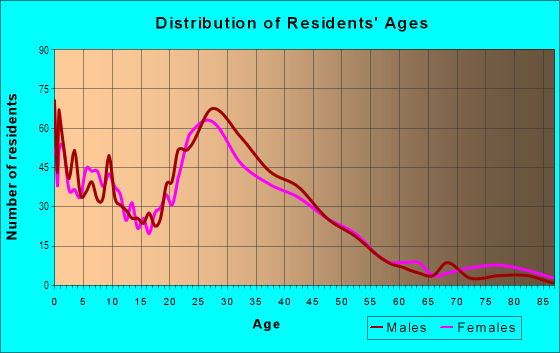 Age and Sex of Residents in Briarcreek-woodland in Charlotte, NC