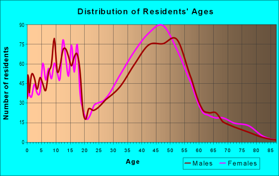 Age and Sex of Residents in Piper Glen Estates in Charlotte, NC