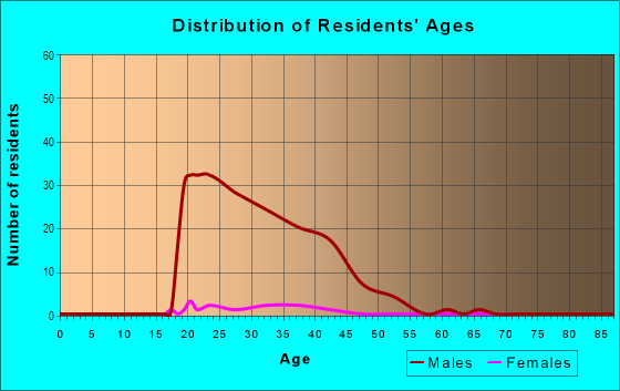Age and Sex of Residents in Second Ward in Charlotte, NC