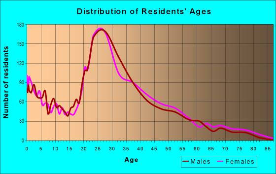 Age and Sex of Residents in East Forest in Charlotte, NC