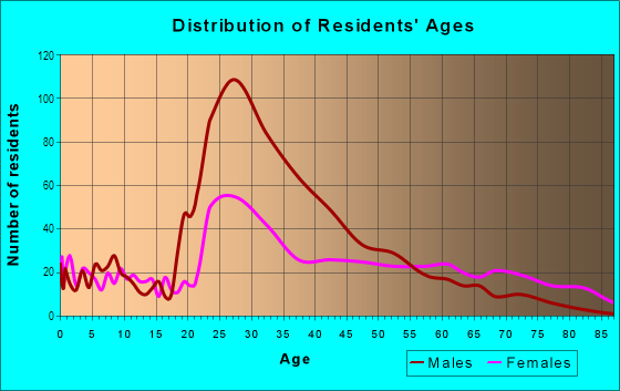 Age and Sex of Residents in Uptown in Charlotte, NC