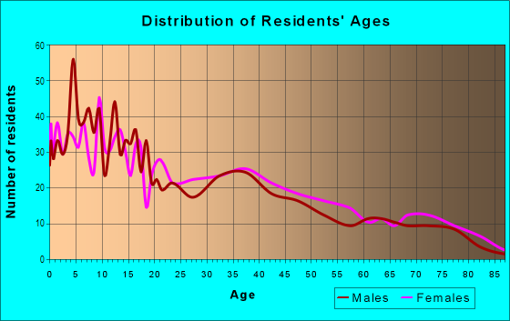 Age and Sex of Residents in Townsend in Yuma, AZ