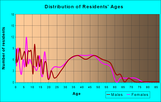 Age and Sex of Residents in Kings Mill in Greensboro, NC
