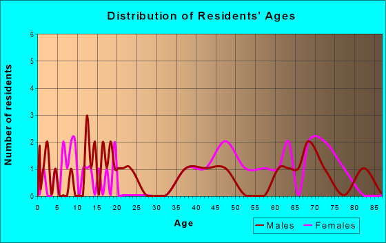 Age and Sex of Residents in Bluford Heights in Greensboro, NC