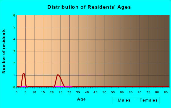 Age and Sex of Residents in Buckherst West in Cary, NC