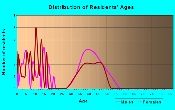 Age and Sex of Residents in Charleston Woods in Cary, NC