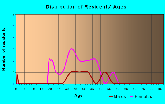 Age and Sex of Residents in Marina in Redwood City, CA