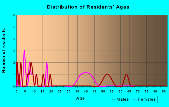 Age and Sex of Residents in Greenbrook Farms in Raleigh, NC