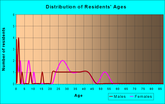 Age and Sex of Residents in Harvest Ridge in Cary, NC