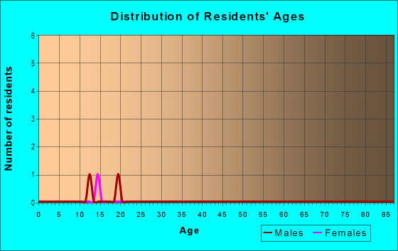 Age and Sex of Residents in Hillbrook in Garner, NC