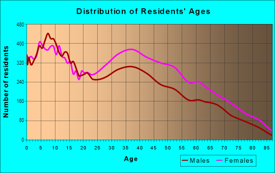 Age and Sex of Residents in Morningside Park in Inglewood, CA