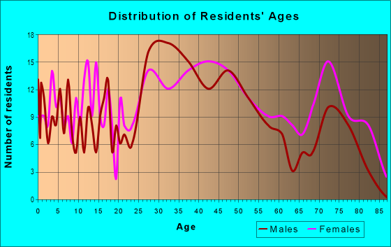 Age and Sex of Residents in Guilford Hills in Greensboro, NC